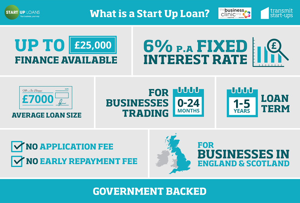 What Is A Start Up Loan 1000 x 677 2